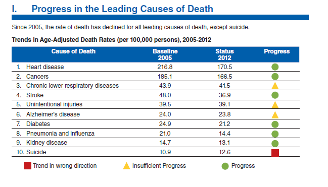 Rate of Cause of Death